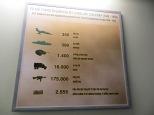 Números del despliegue americano-francés durante la guerra del Vietnam